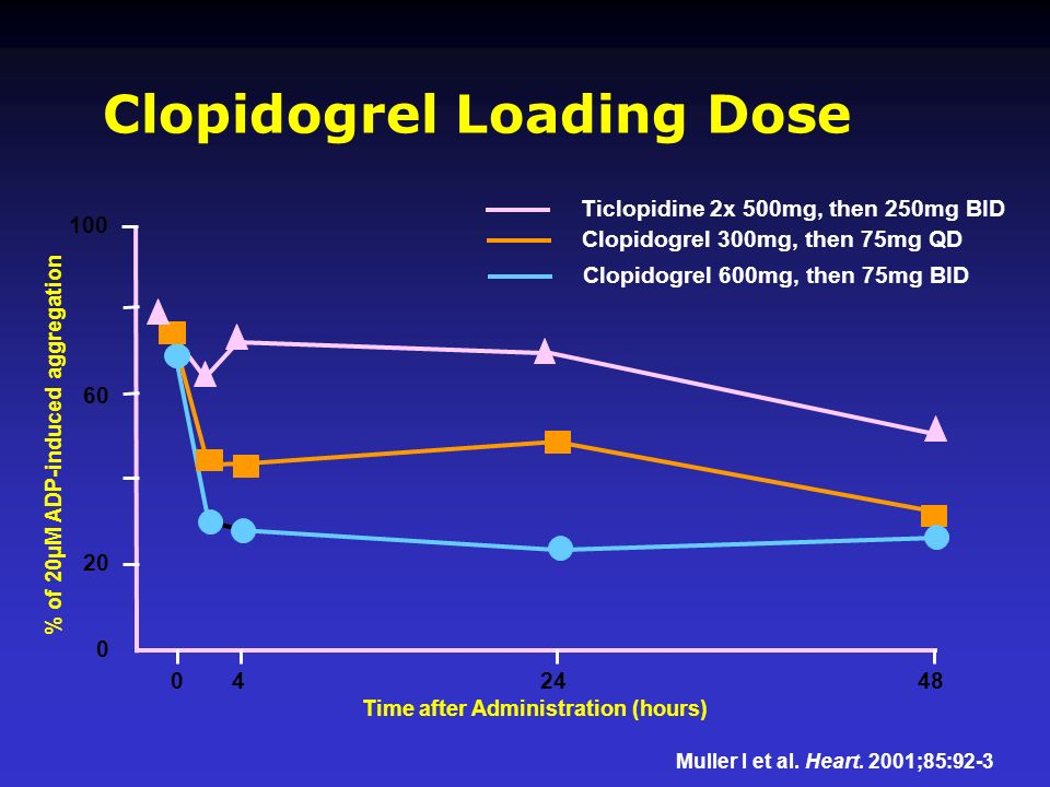 Time after Administration (hours) 042448 100 60 20 0 Muller I et al. Heart. 2001;85:92-3 Ticlopidine 2x 500mg, then 250mg BID Clopidogrel 300mg, then