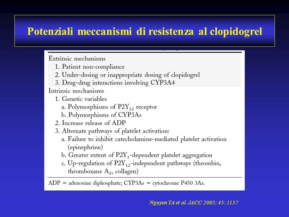 Potenziali meccanismi di resistenza al clopidogrel Nguyen TA et al. JACC 2005; 45: 1157