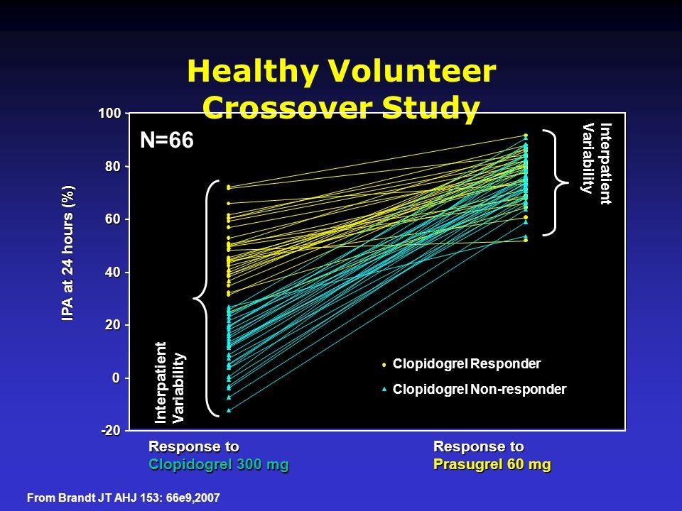 Healthy Volunteer Crossover Study -20 0 20 40 60 80 100 IPA at 24 hours (%) Response to Prasugrel 60 mg Response to Clopidogrel 300 mg Clopidogrel Res
