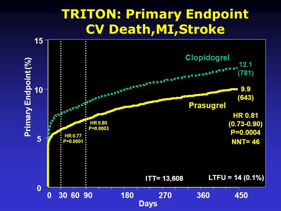 0 5 10 15 0306090180270360450 HR 0.81 (0.73-0.90) P=0.0004 Prasugrel Clopidogrel HR 0.80 P=0.0003 HR 0.77 P=0.0001 Days Primary Endpoint (%) 12.1 (781