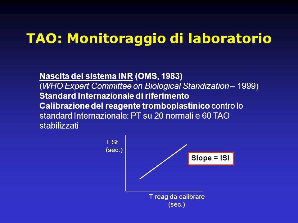 TAO: Monitoraggio di laboratorio Nascita del sistema INR (OMS, 1983) (WHO Expert Committee on Biological Standization – 1999) Standard Internazionale