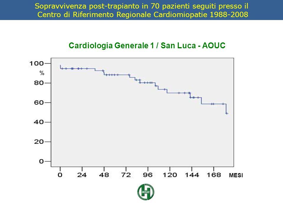 MESI % Cardiologia Generale 1 / San Luca - AOUC Sopravvivenza post-trapianto in 70 pazienti seguiti presso il Centro di Riferimento Regionale Cardiomi