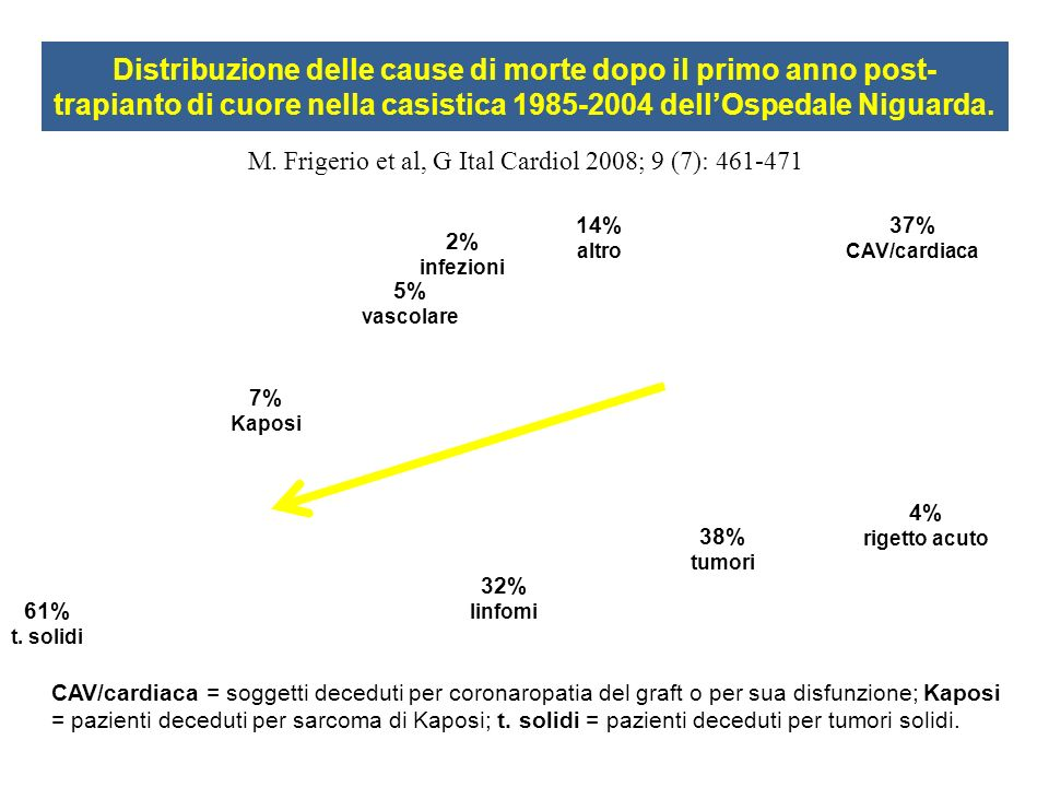 Distribuzione delle cause di morte dopo il primo anno post- trapianto di cuore nella casistica 1985-2004 dellOspedale Niguarda. CAV/cardiaca = soggett