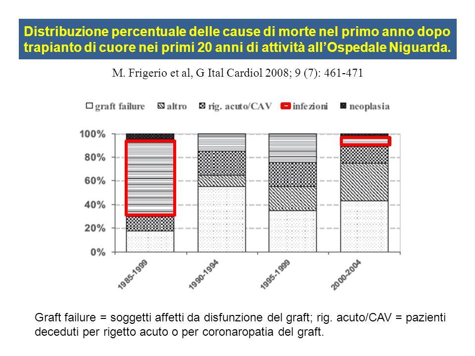 Distribuzione percentuale delle cause di morte nel primo anno dopo trapianto di cuore nei primi 20 anni di attività allOspedale Niguarda. Graft failur