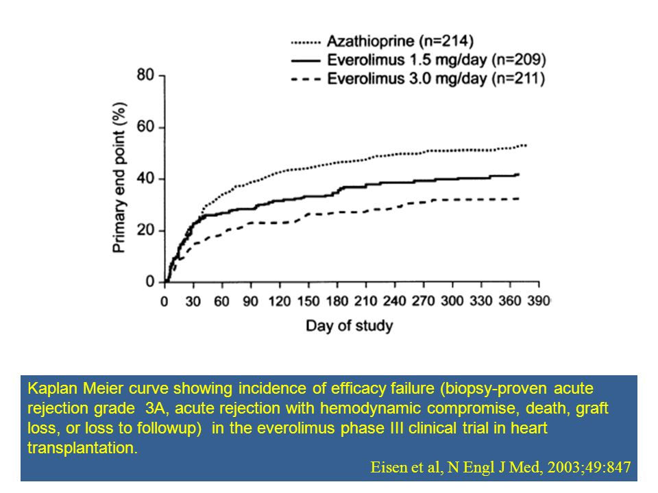 Kaplan Meier curve showing incidence of efficacy failure (biopsy-proven acute rejection grade 3A, acute rejection with hemodynamic compromise, death,