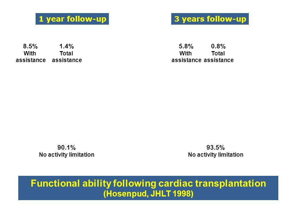 Functional ability following cardiac transplantation (Hosenpud, JHLT 1998) 90.1% No activity limitation 1 year follow-up3 years follow-up 8.5% With as