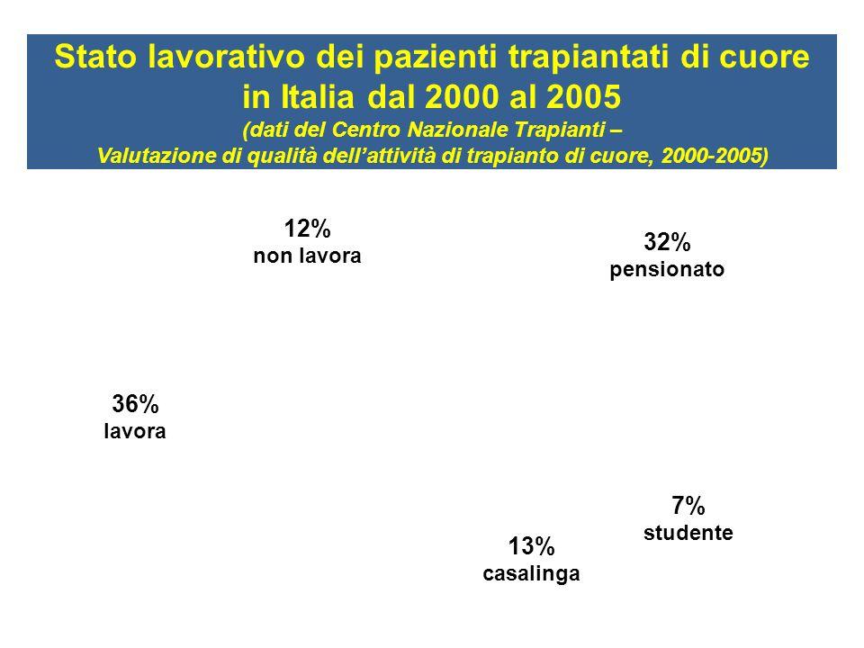 36% lavora 12% non lavora 7% studente 32% pensionato 13% casalinga Stato lavorativo dei pazienti trapiantati di cuore in Italia dal 2000 al 2005 (dati