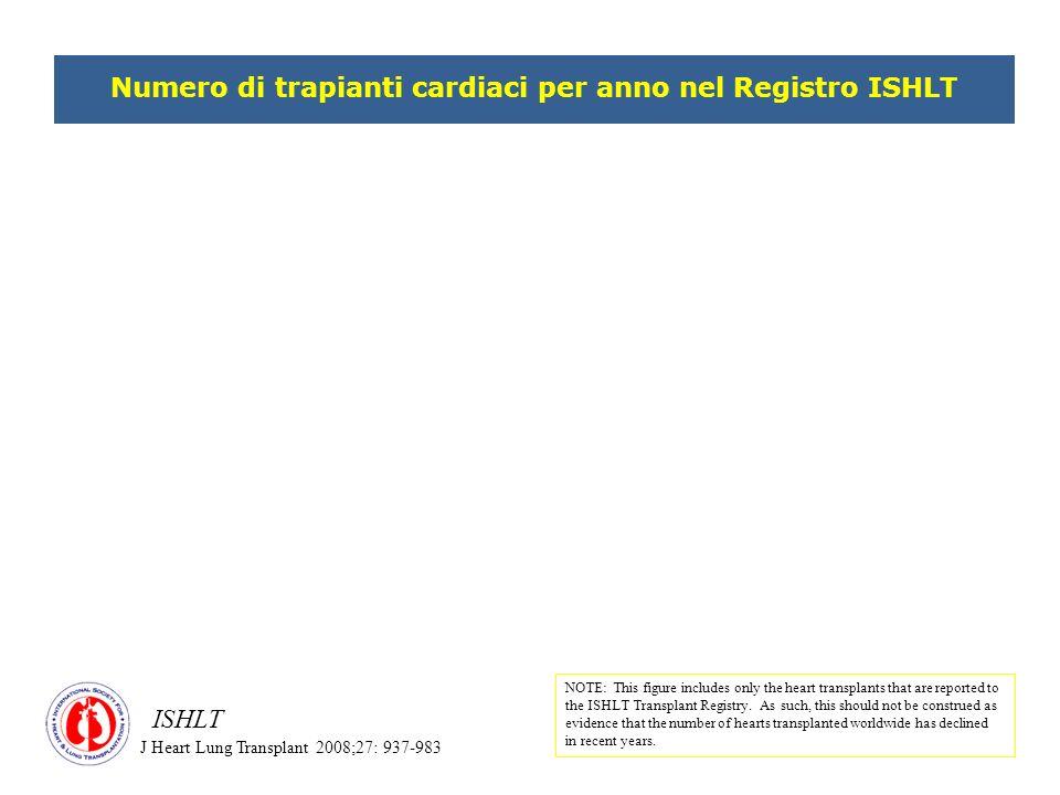Inclusi i trapianti combinati FONTE DATI: Dati Reports CIR Trapianti di cuore in Italia – Anni 1992/2007 Fonte Ministero della Salute