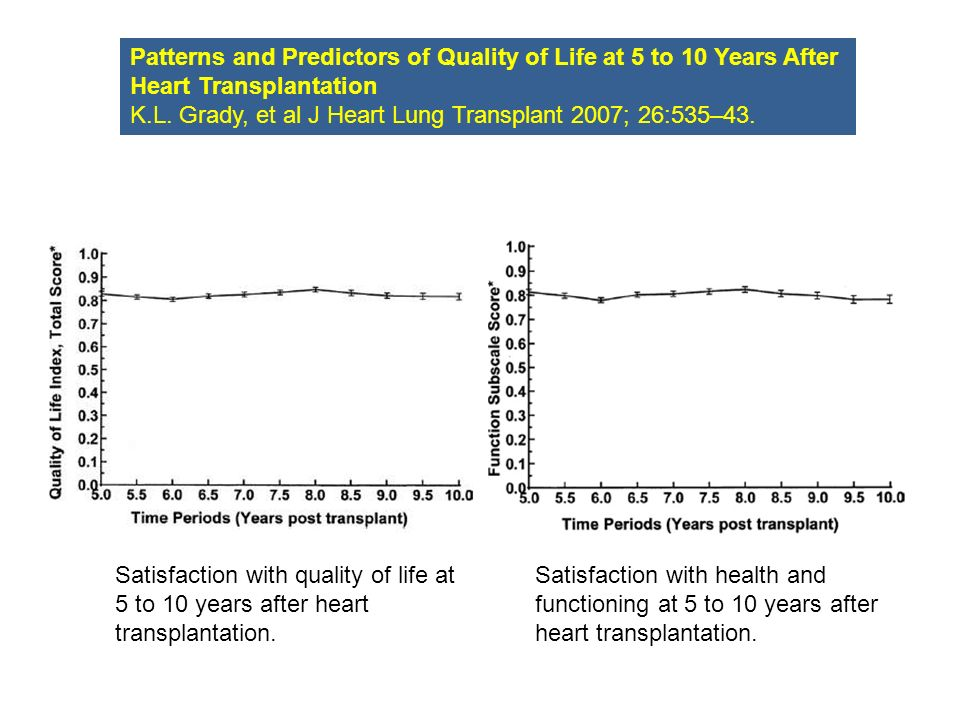 Satisfaction with quality of life at 5 to 10 years after heart transplantation. Satisfaction with health and functioning at 5 to 10 years after heart