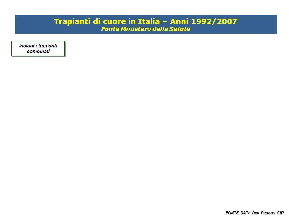 50 30 20 10 Incluse tutte le combinazioni FONTE DATI: Dati Reports CIR 20072007 Trapianti di cuore in Italia Attività per Centro Trapianti