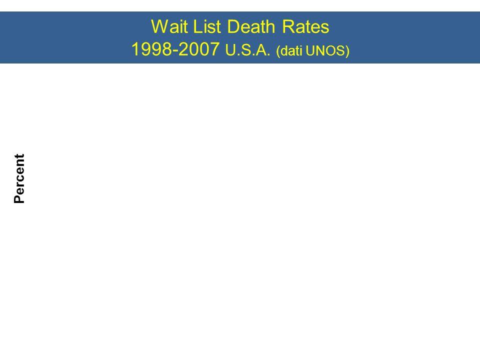 Wait List Death Rates 1998-2007 U.S.A. (dati UNOS) Percent