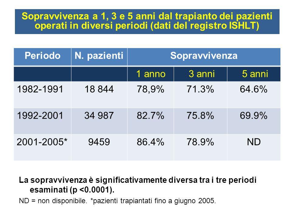 La sopravvivenza è significativamente diversa tra i tre periodi esaminati (p <0.0001). ND = non disponibile. *pazienti trapiantati fino a giugno 2005.