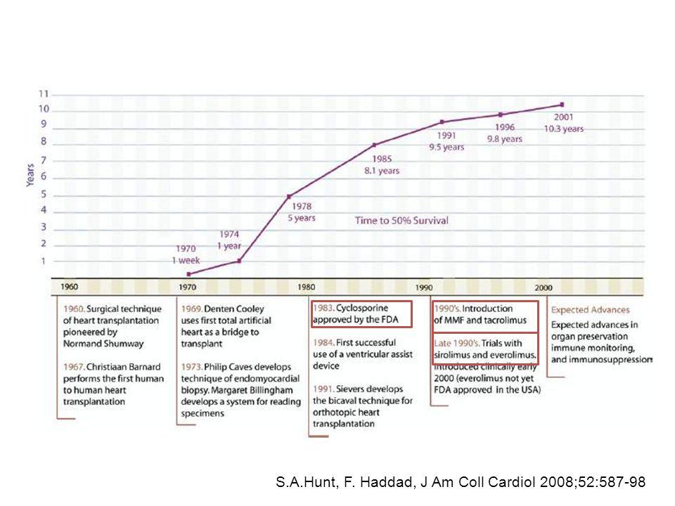 S.A.Hunt, F. Haddad, J Am Coll Cardiol 2008;52:587-98