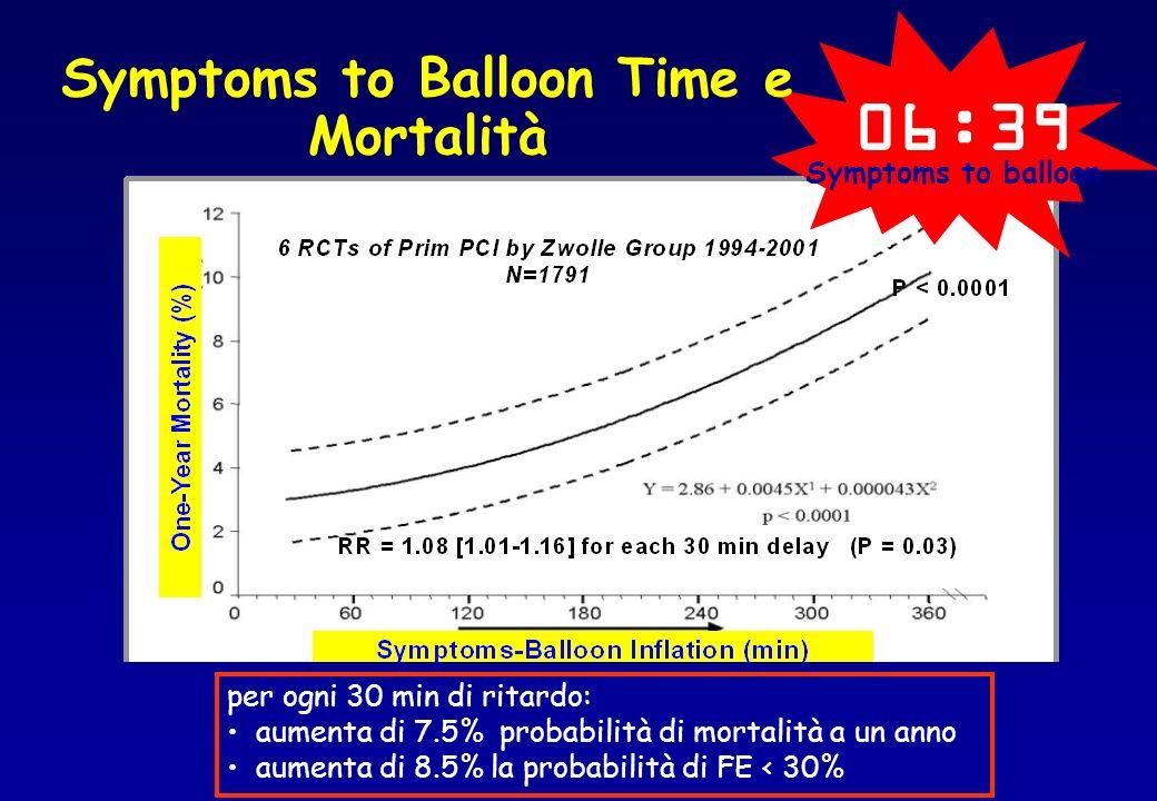 Symptoms to Balloon Time e Mortalità 06:39 Symptoms to balloon per ogni 30 min di ritardo: aumenta di 7.5% probabilità di mortalità a un anno aumenta di 8.5% la probabilità di FE < 30%
