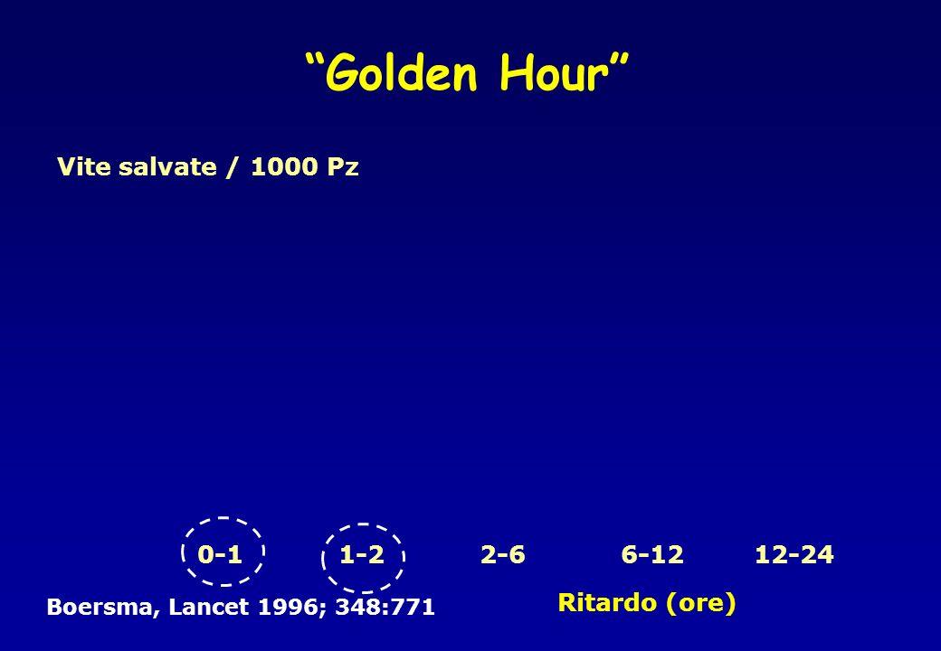Golden Hour Vite salvate / 1000 Pz 0-11-22-66-1212-24 Boersma, Lancet 1996; 348:771 Ritardo (ore)