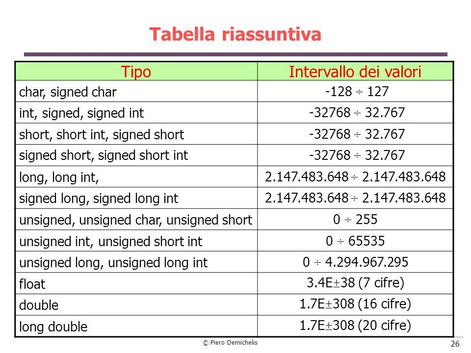 © Piero Demichelis 26 Tabella riassuntiva TipoIntervallo dei valori char, signed char -128 ÷ 127 int, signed, signed int -32768 ÷ 32.767 short, short