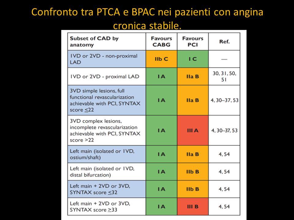 Confronto tra PTCA e BPAC nei pazienti con angina cronica stabile.