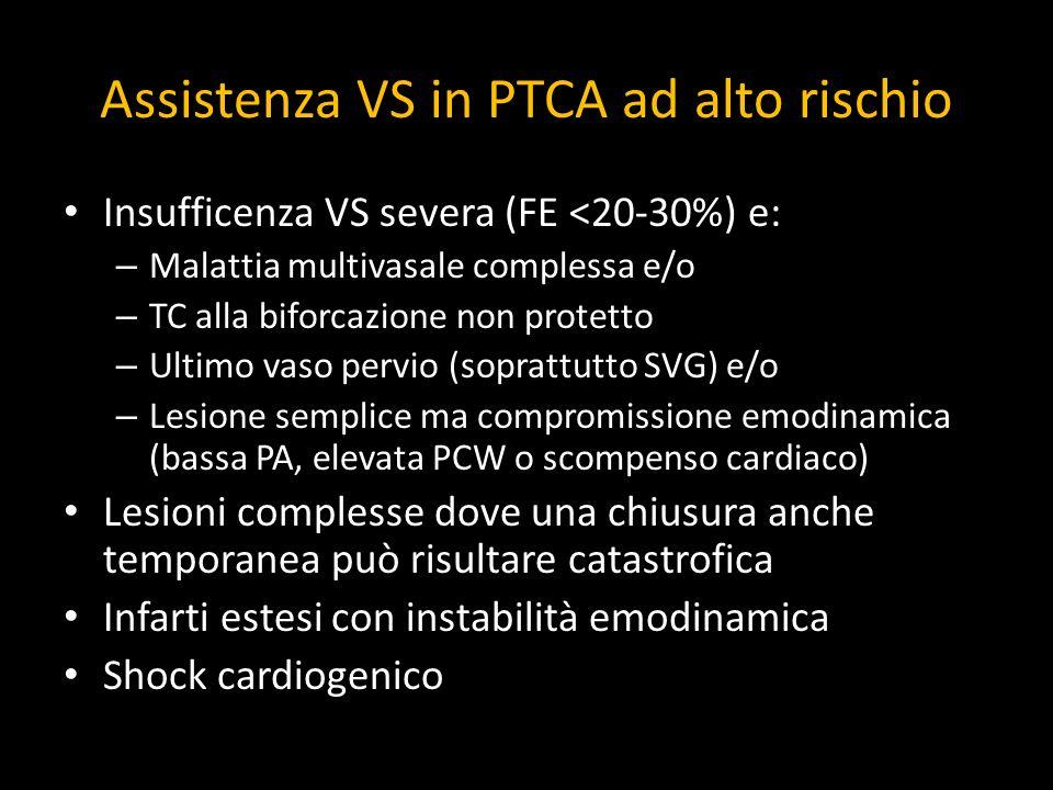 Assistenza VS in PTCA ad alto rischio Insufficenza VS severa (FE <20-30%) e: – Malattia multivasale complessa e/o – TC alla biforcazione non protetto