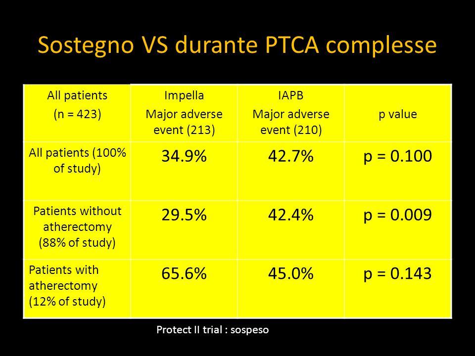 Sostegno VS durante PTCA complesse FE > 35% IAPB FE 20% IABP o Impella/PTVA FE < 20% Impella o PTVA Senza supporto IAPB PTCA semplice PTCA semplice PT