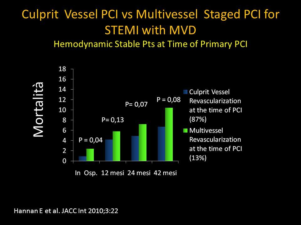 Culprit Vessel PCI vs Multivessel Staged PCI for STEMI with MVD Hemodynamic Stable Pts at Time of Primary PCI Mortalità P= 0,07 Hannan E et al. JACC I