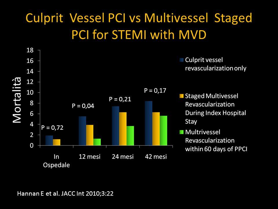 Culprit Vessel PCI vs Multivessel Staged PCI for STEMI with MVD Hannan E et al. JACC Int 2010;3:22 Mortalità P = 0,72 P = 0,04 P = 0,21
