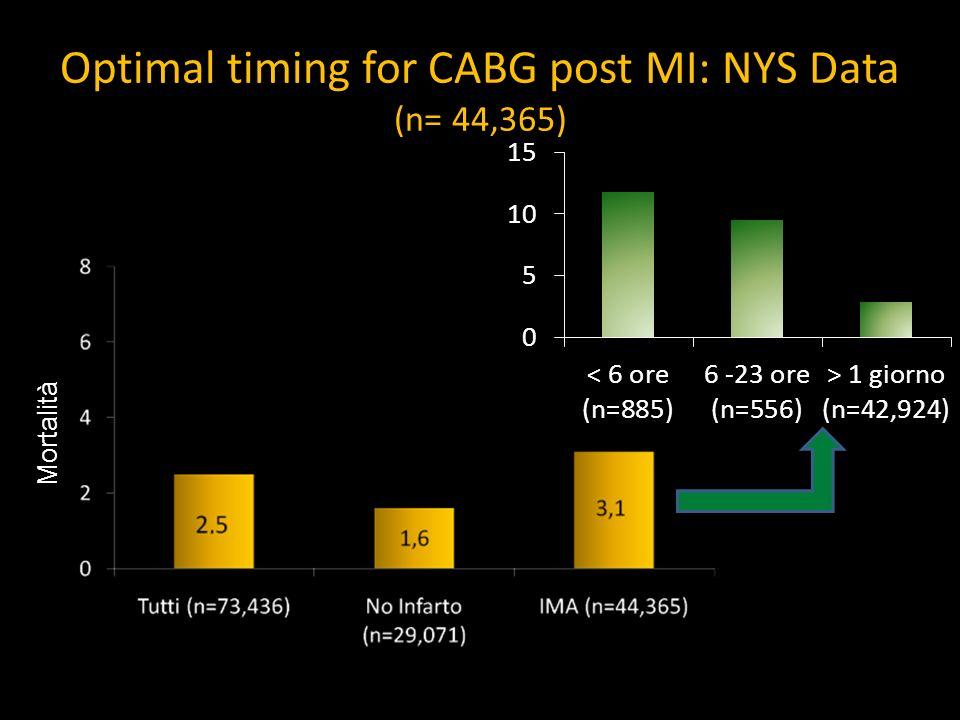 Optimal timing for CABG post MI: NYS Data (n= 44,365) Mortalità