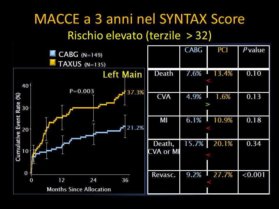 MACCE a 3 anni nel SYNTAX Score Rischio elevato (terzile > 32)