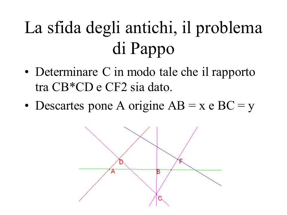 La sfida degli antichi, il problema di Pappo Determinare C in modo tale che il rapporto tra CB*CD e CF2 sia dato. Descartes pone A origine AB = x e BC