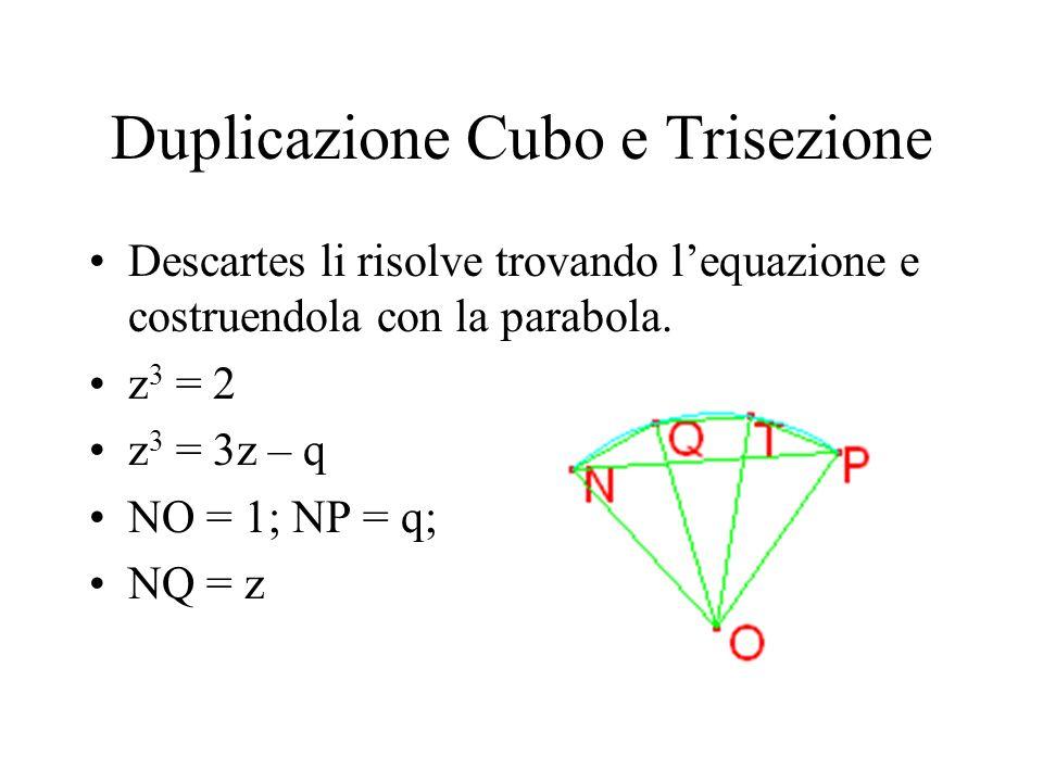 Duplicazione Cubo e Trisezione Descartes li risolve trovando lequazione e costruendola con la parabola. z 3 = 2 z 3 = 3z – q NO = 1; NP = q; NQ = z