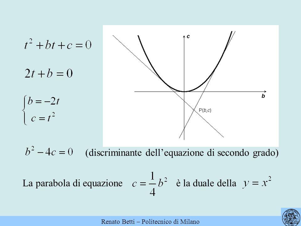 La parabola di equazione è la duale della (discriminante dellequazione di secondo grado)