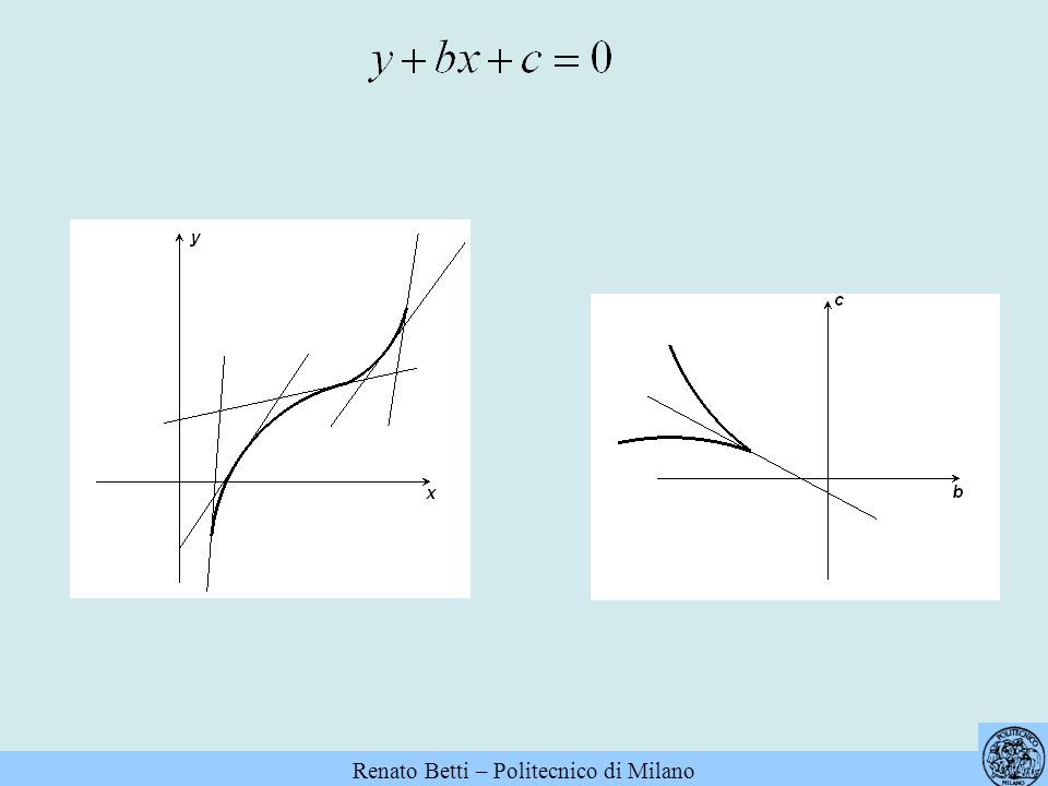 Lequazione ha due radici reali distinte se il punto (a,b) è esterno alla curva (convessa) di equazioni parametriche Ha due radici reali coincidenti se il punto (a,b) appartiene alla curva, non ne ha se il punto è interno alla curva.