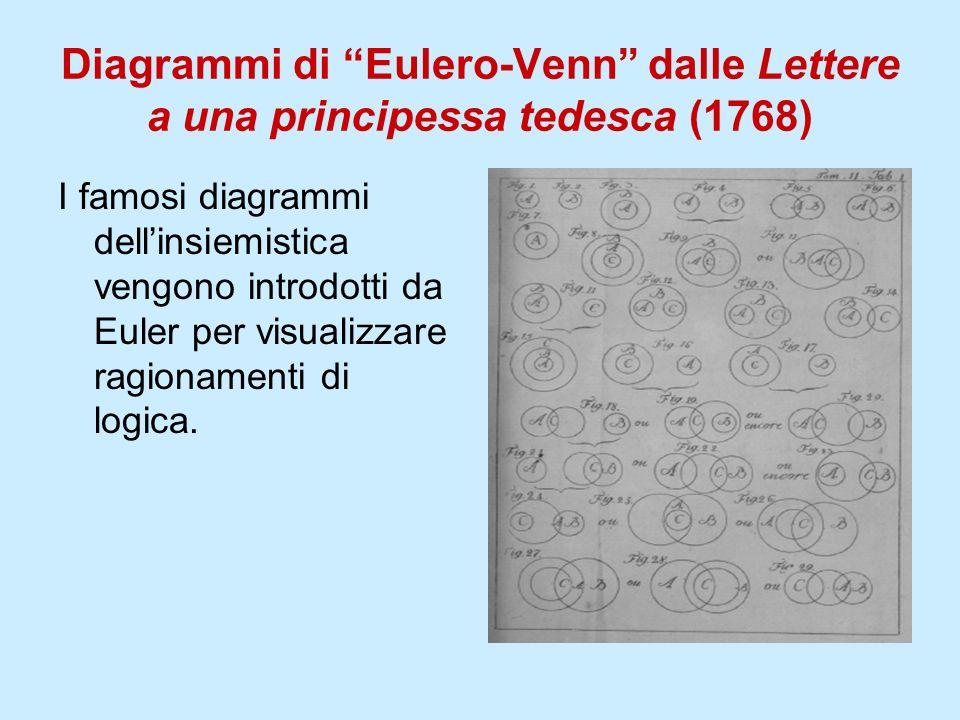 Diagrammi di Eulero-Venn dalle Lettere a una principessa tedesca (1768) I famosi diagrammi dellinsiemistica vengono introdotti da Euler per visualizza