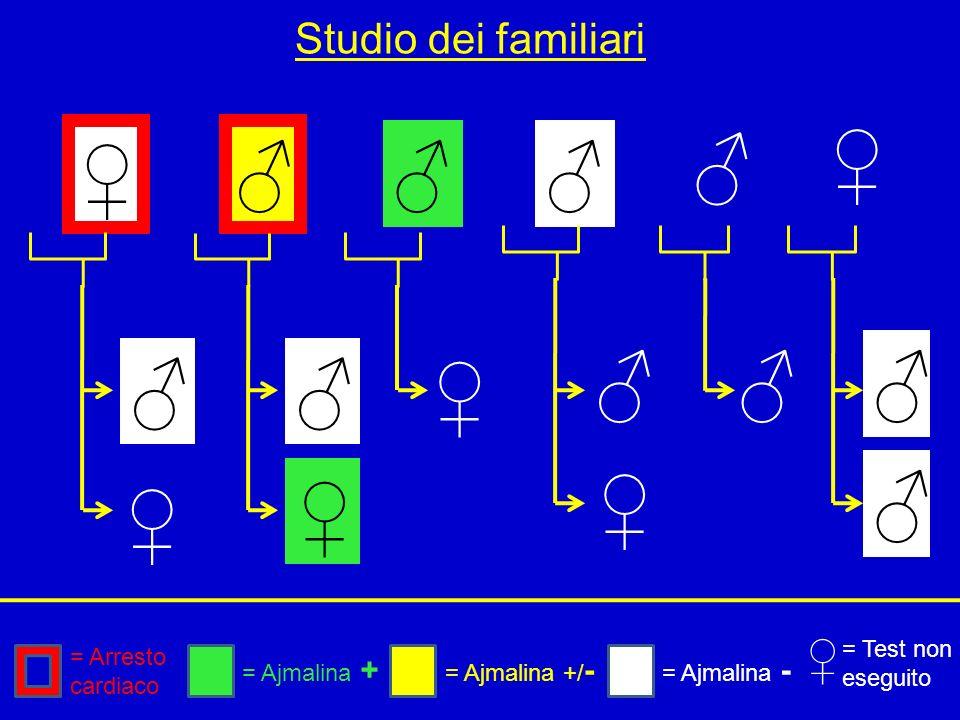 Studio dei familiari = Arresto cardiaco = Ajmalina + = Ajmalina - = Test non eseguito = Ajmalina +/ -