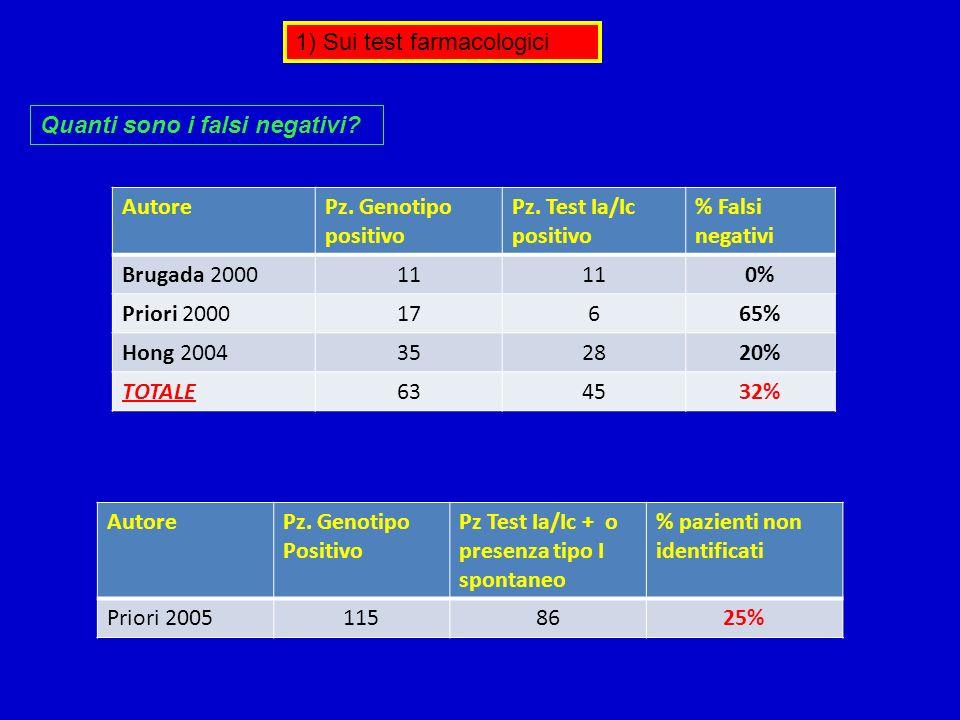 1) Sui test farmacologici Quanti sono i falsi negativi? AutorePz. Genotipo positivo Pz. Test Ia/Ic positivo % Falsi negativi Brugada 200011 0% Priori