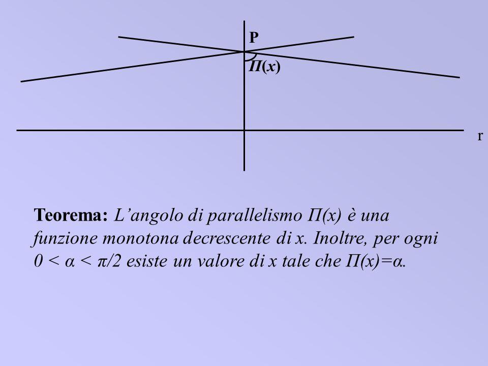 r P Π(x)Π(x) Teorema: Langolo di parallelismo П(x) è una funzione monotona decrescente di x. Inoltre, per ogni 0 < α < π/2 esiste un valore di x tale