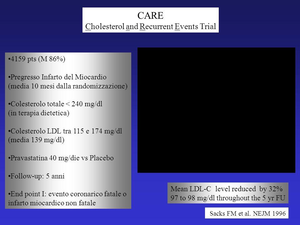 4159 pts (M 86%) Pregresso Infarto del Miocardio (media 10 mesi dalla randomizzazione) Colesterolo totale < 240 mg/dl (in terapia dietetica) Colesterolo LDL tra 115 e 174 mg/dl (media 139 mg/dl) Pravastatina 40 mg/die vs Placebo Follow-up: 5 anni End point I: evento coronarico fatale o infarto miocardico non fatale CARE Cholesterol and Recurrent Events Trial Sacks FM et al.