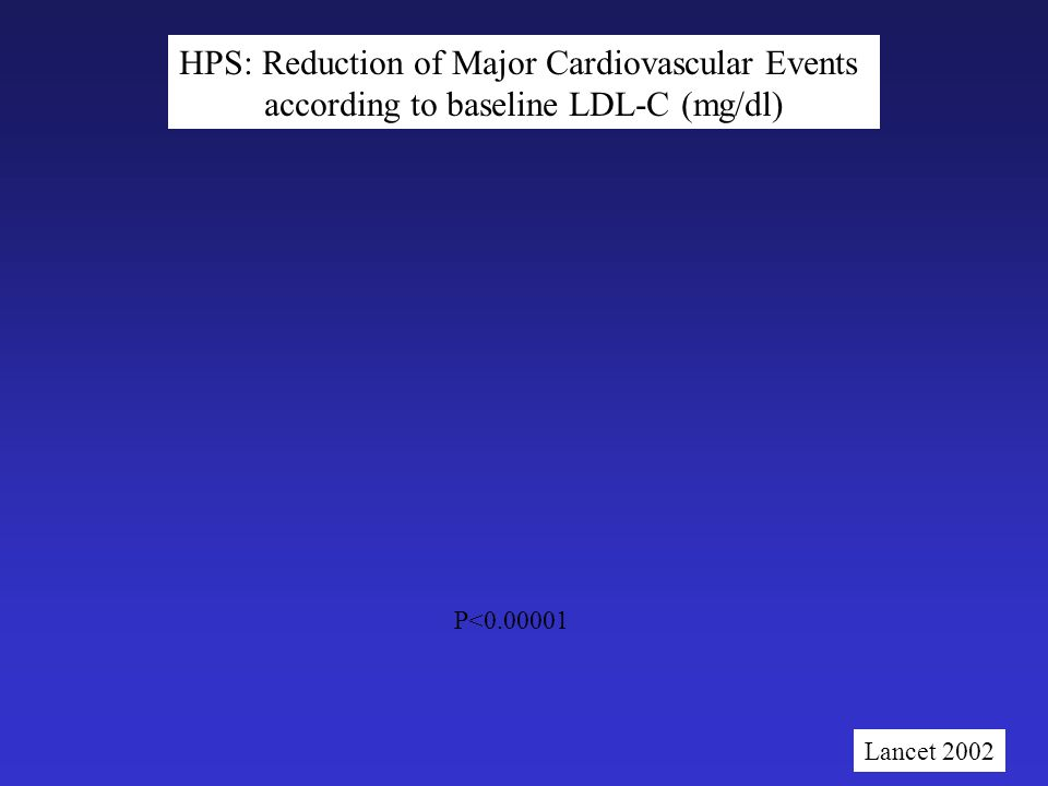 P<0.00001 HPS: Reduction of Major Cardiovascular Events according to baseline LDL-C (mg/dl) Lancet 2002