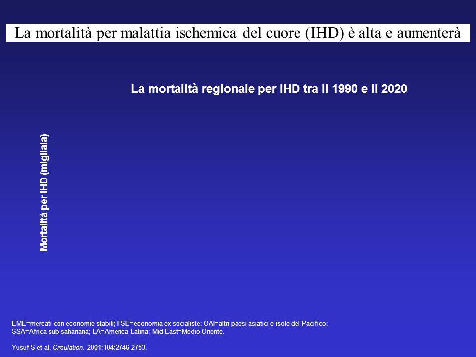 La mortalità per malattia ischemica del cuore (IHD) è alta e aumenterà Mortalità per IHD (migliaia) EME=mercati con economie stabili; FSE=economia ex socialiste; OAI=altri paesi asiatici e isole del Pacifico; SSA=Africa sub-sahariana; LA=America Latina; Mid East=Medio Oriente.