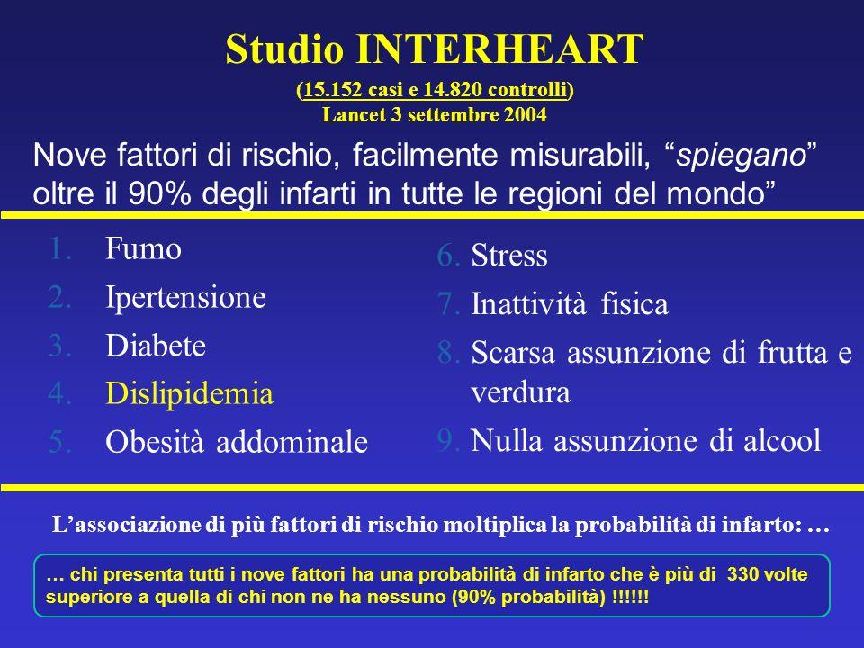 … chi presenta tutti i nove fattori ha una probabilità di infarto che è più di 330 volte superiore a quella di chi non ne ha nessuno (90% probabilità) !!!!!.