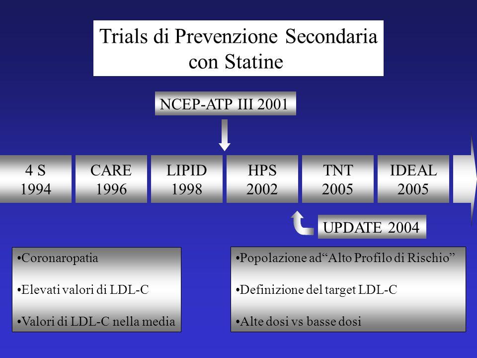 4444 pts Pregresso Infarto del Miocardio/ Angina Stabile Colesterolo totale medio 272+23 mg/dl (in terapia dietetica) Simvastatina 20 mg/die (40 mg/die 37%) vs Placebo Riduzione LDL-C 38% nel gruppo trattato Follow-up: 5.6 anni -30% mortalità totale -34% mortalità per CHD 4S Scandinavian Simvastatin Survival Study Lancet 1994