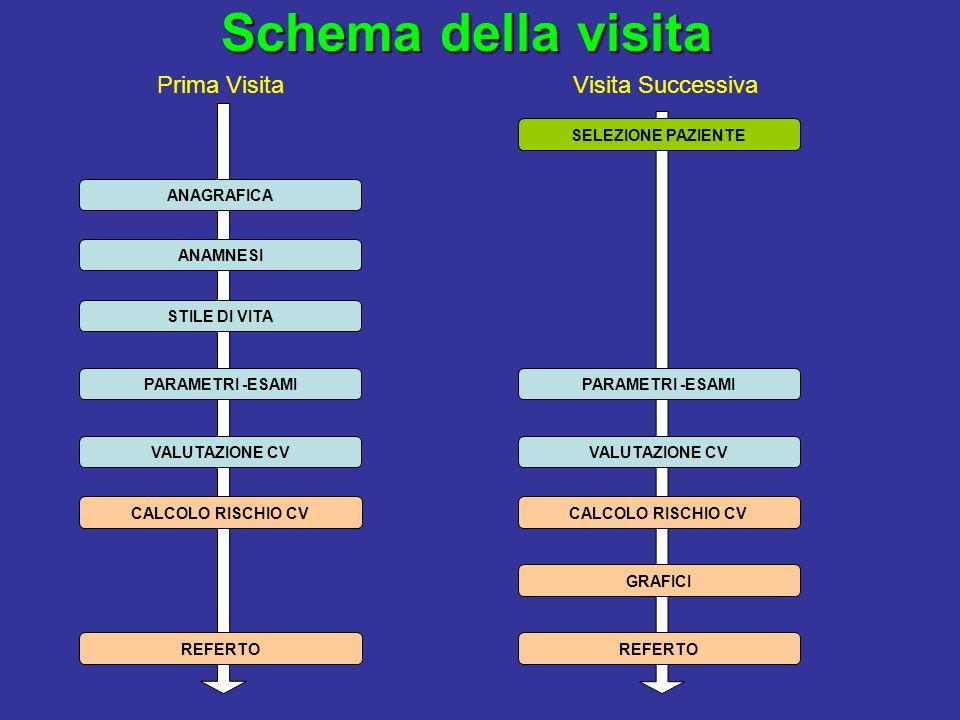 Scopo e utilità del Progetto VIRC Mappatura della popolazione toscana in base al rischio cardiovascolare.