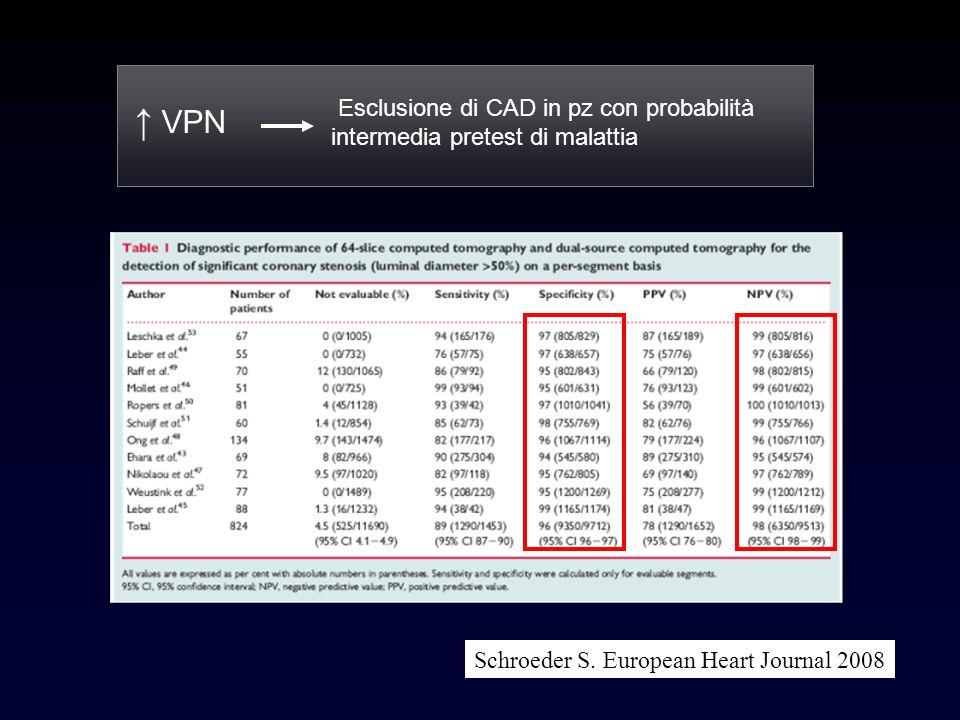 VPN Esclusione di CAD in pz con probabilità intermedia pretest di malattia Schroeder S. European Heart Journal 2008