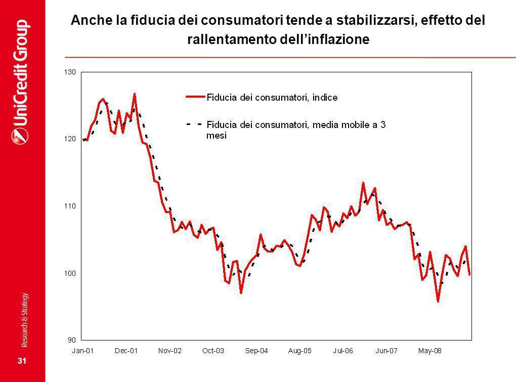 31 Anche la fiducia dei consumatori tende a stabilizzarsi, effetto del rallentamento dellinflazione
