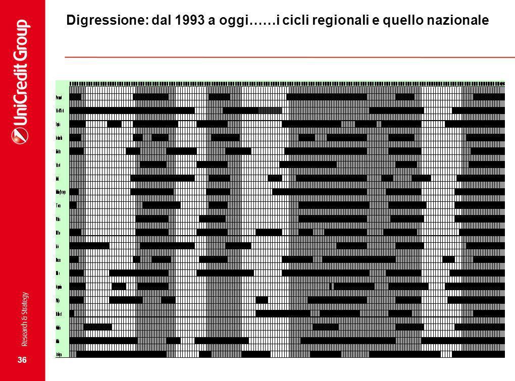 36 Digressione: dal 1993 a oggi……i cicli regionali e quello nazionale