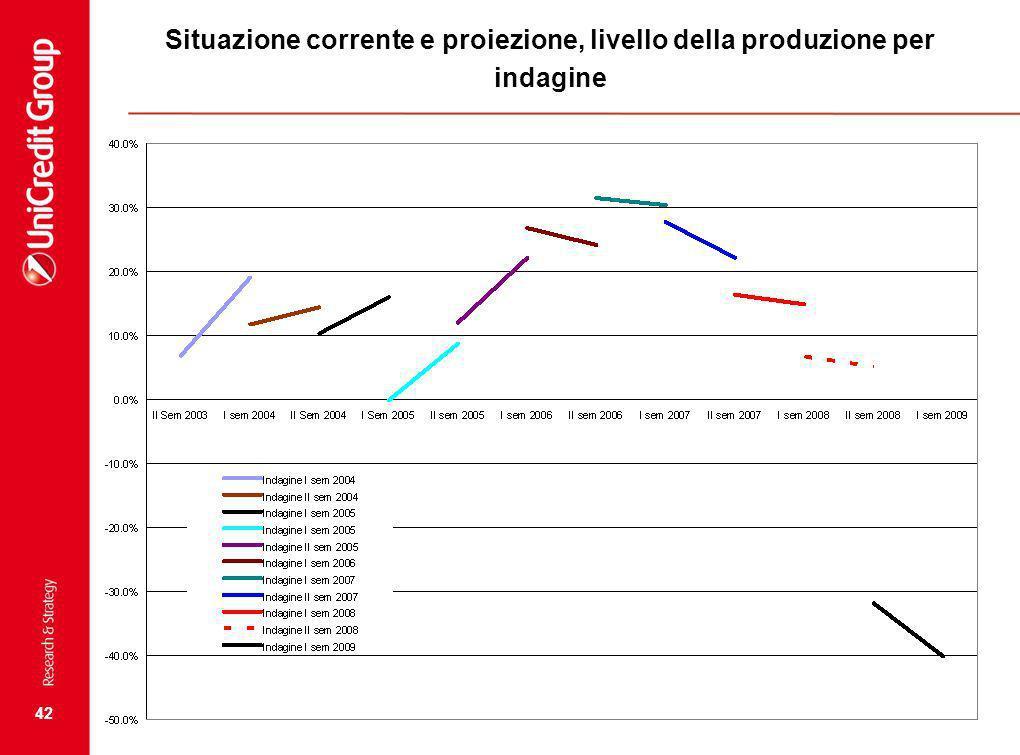 42 Situazione corrente e proiezione, livello della produzione per indagine