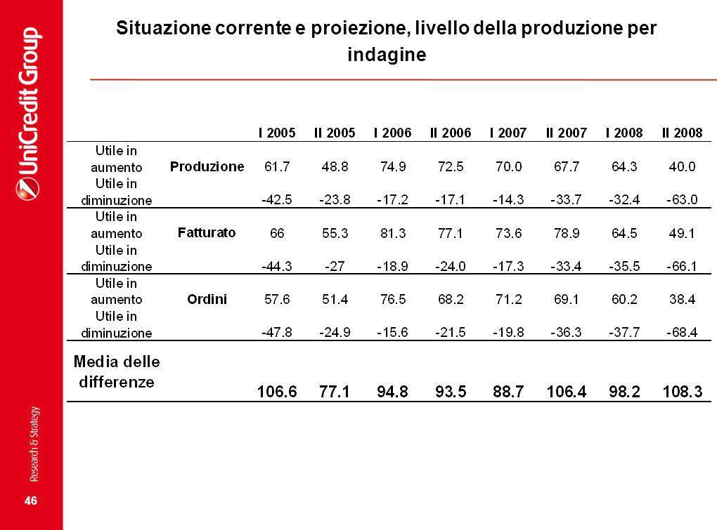 46 Situazione corrente e proiezione, livello della produzione per indagine