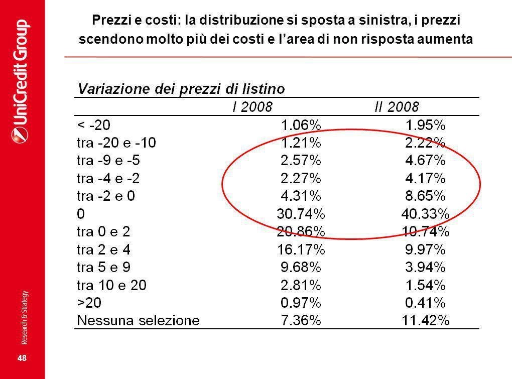 48 Prezzi e costi: la distribuzione si sposta a sinistra, i prezzi scendono molto più dei costi e larea di non risposta aumenta