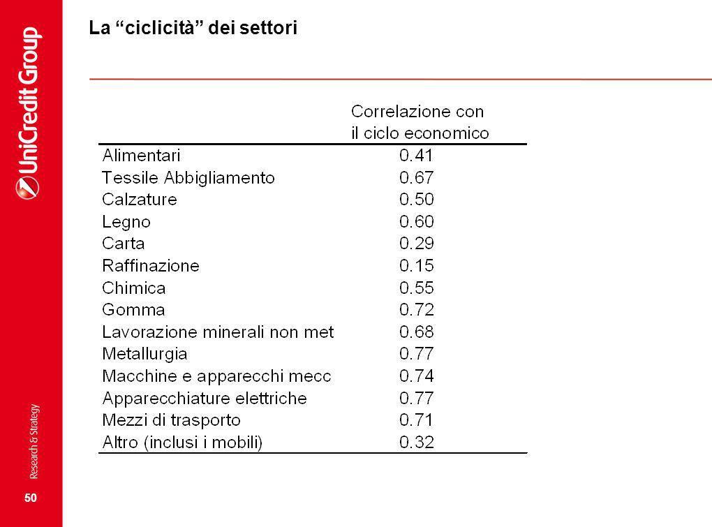 50 La ciclicità dei settori