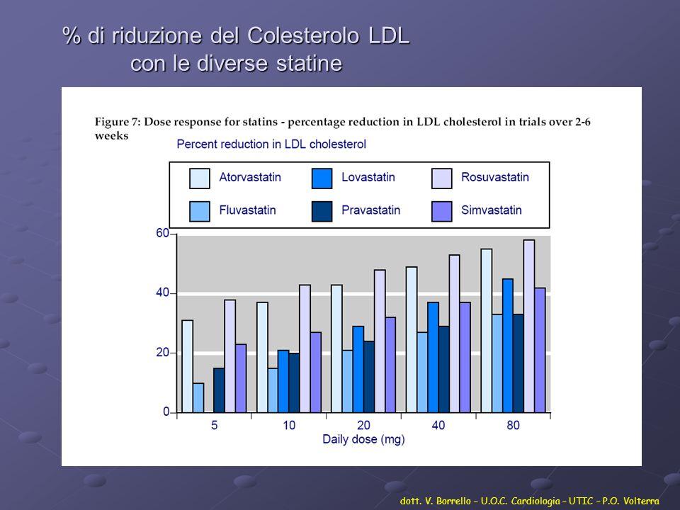 % di riduzione del Colesterolo LDL con le diverse statine dott. V. Borrello – U.O.C. Cardiologia – UTIC – P.O. Volterra