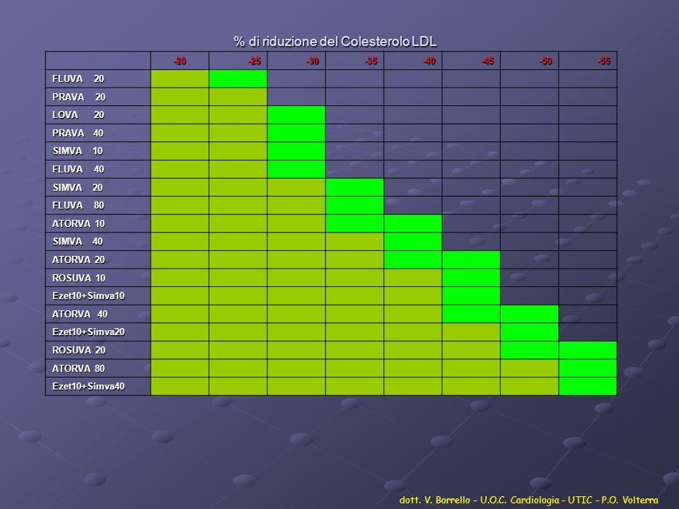 % di riduzione del Colesterolo LDL -20-25-30-35-40-45-50-55 FLUVA 20 PRAVA 20 LOVA 20 PRAVA 40 SIMVA 10 FLUVA 40 SIMVA 20 FLUVA 80 ATORVA 10 SIMVA 40
